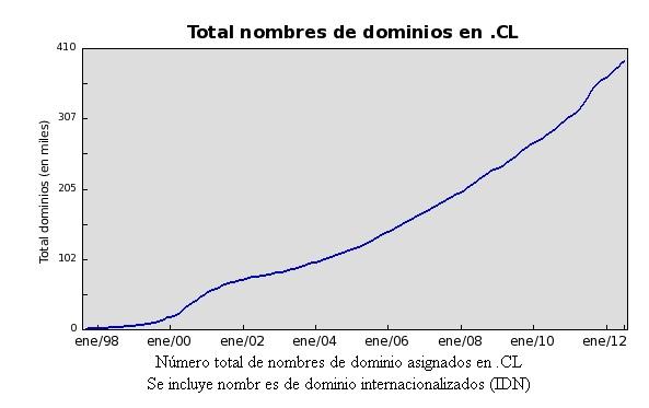 hosting, dominios