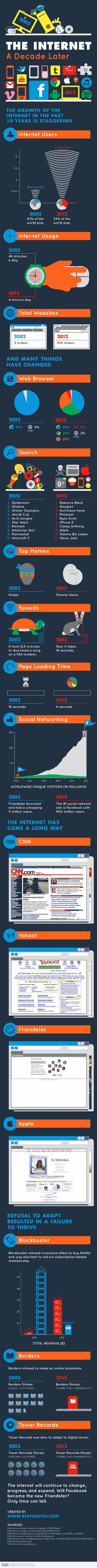 internet hostoria
