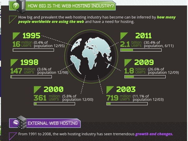 hosting, servicio de hosting, alojamiento web,