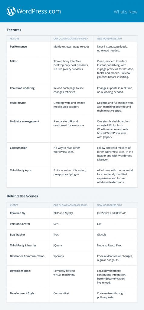 Qué ha cambiado de WordPress.com