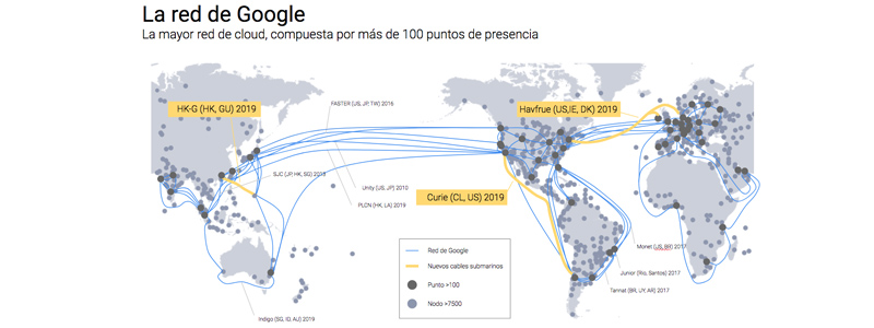 Red de cables de Google