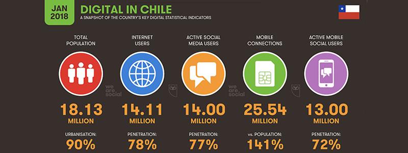 Estadísticas Comercio Electrónico