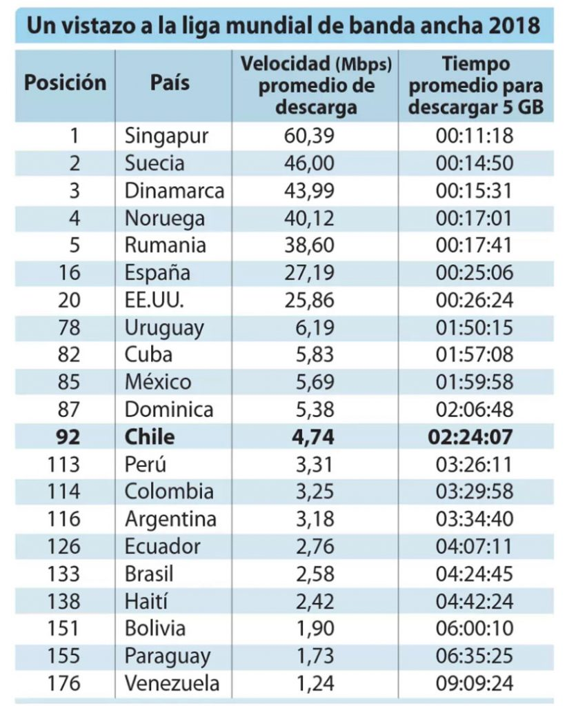 Ranking Mundial de Banda Ancha