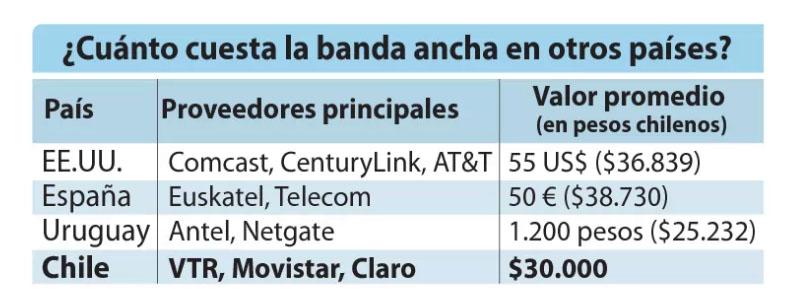Precios Internet